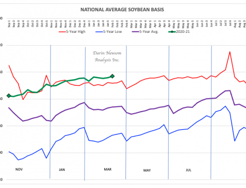 Soybean Basis: Staying Strong