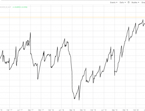 Soybean Basis: And Oh What Heights We'll Hit…
