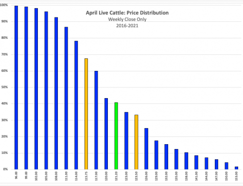 April Live Cattle: Breaking it Down