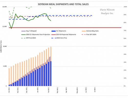 Soybean Meal Sales and Shipments: Coming Into View