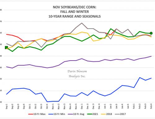 """Nov Beans/Dec Corn: """"No Safety or Surprise…"""""""