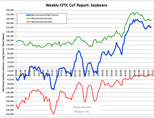 CoT Soybeans: Simple Math and Trends
