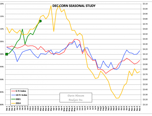 December Corn: Comparisons