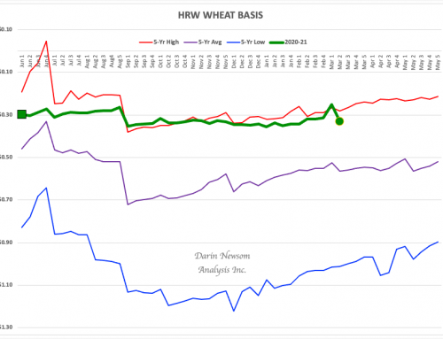 HRW Wheat Basis: Defying Gravity