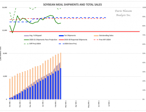 Soybean Meal Sales and Shipments: Holding Firm
