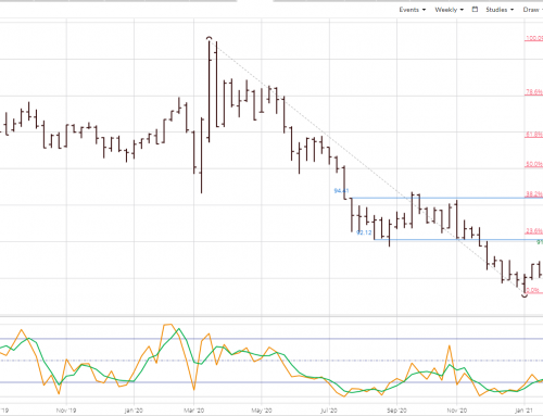 US dollar Index: Recovery Mode