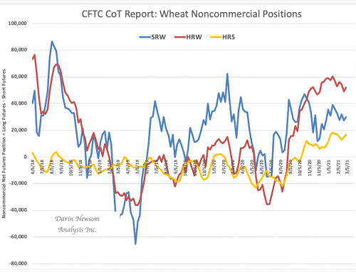 CoT Wheat: Buying Dry