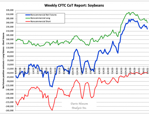 CoT Soybeans: Extending the Trend