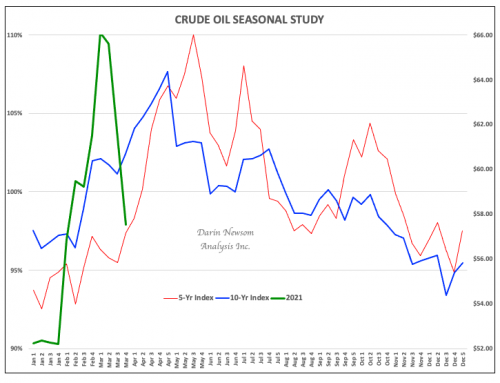 Crude Oil: Not for the Faint of Heart