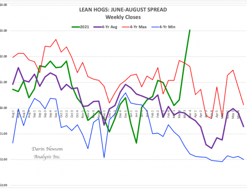 June-August Lean Hogs: It's Bullish