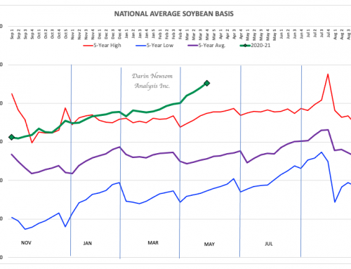 Soybean Basis: Supply Side Economics