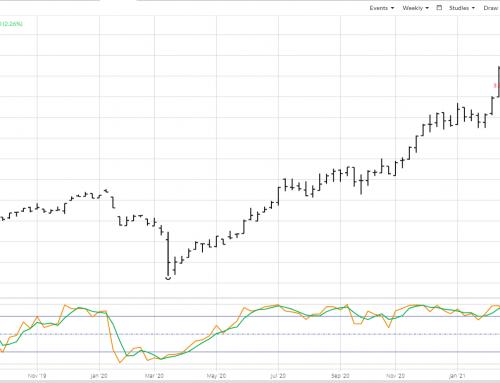 Weekly Analysis: Metals