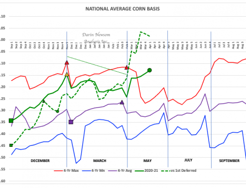 Corn Basis: Staying Strong