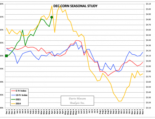 December Corn: Jumping the Chasm