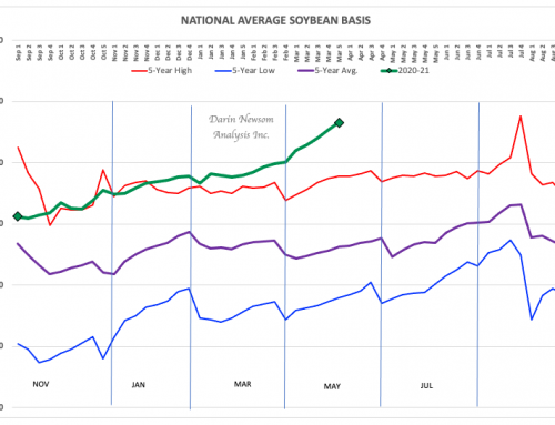 Soybean Basis: Supply > Demand