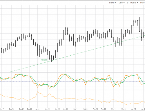 May Feeder Cattle: A Bearish Turn
