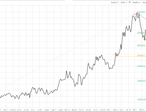 May-July Soybean Spread: Breaking Not Bad