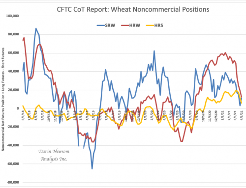 CoT Wheat: Against the Grain