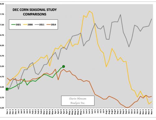 December Corn: Comparisons