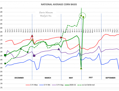 Corn Basis: The Canary in the Coal Mine