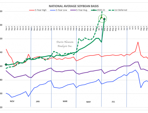 Soybean Basis: Another Canary