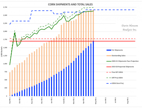 Corn Sales and Shipments