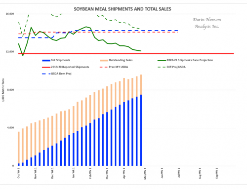 Soybean Meal Sales and Shipments