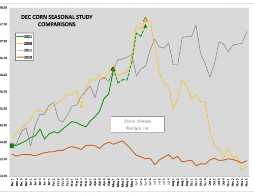 December Corn: Gnashing of Teeth…