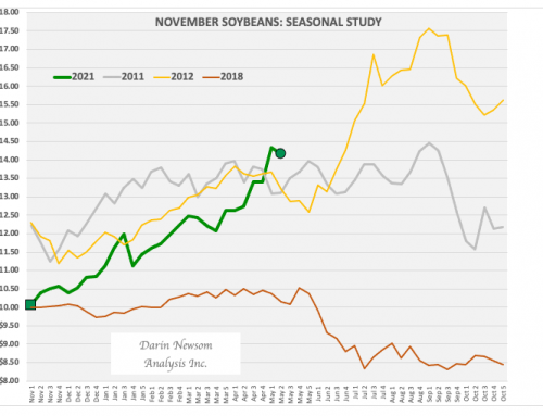 November Soybeans: Still Tracking a Drought