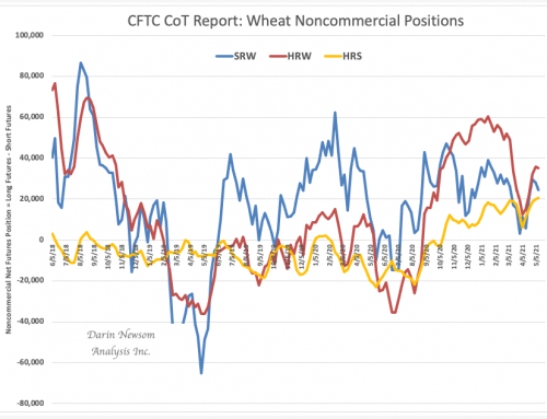 CFTC CoT: All Wheat