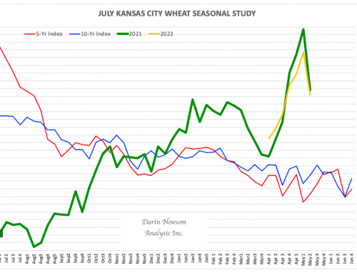 Weekly Analysis: Wheat