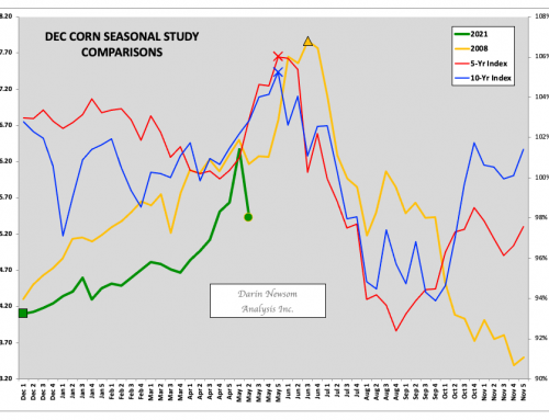 December Corn: A Key Week