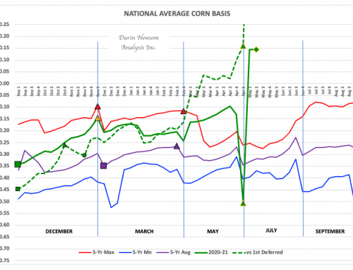 Corn Basis: Holding Steady