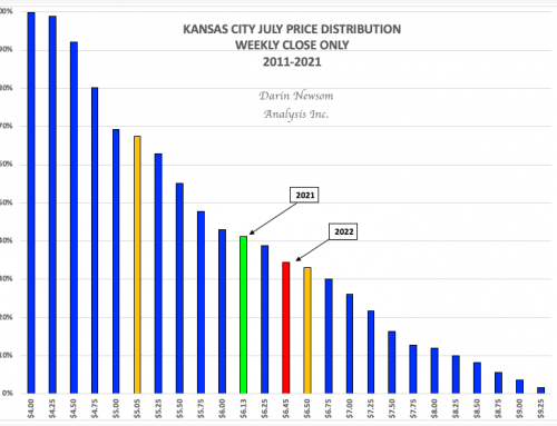 July Kansas City Wheat: Still Attractive