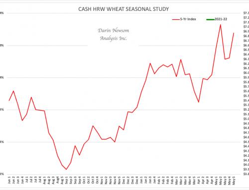 Cash HRW Wheat: Bon Voyage