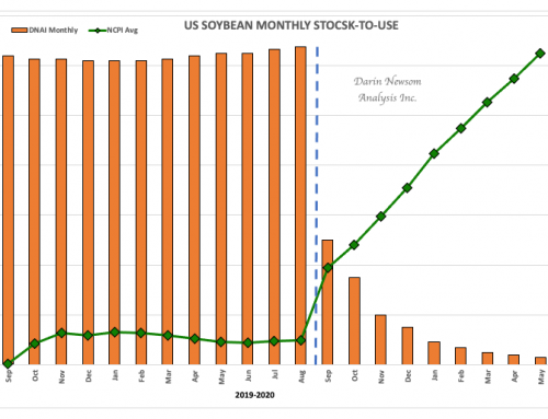 US Soybean Monthly Stocks-to-Use