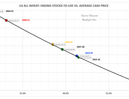 US All Wheat Ending Stocks-to-Use