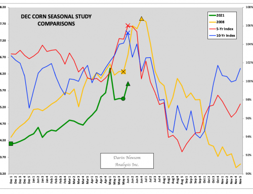 December Corn: A Fork in the Two Roads