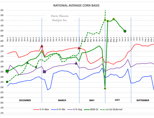 Corn Basis: Wh(e)at's the Problem?
