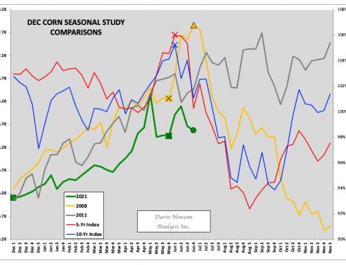 December Corn: Choose Your Path