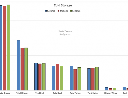 May Cold Storage: Wishing for Wings