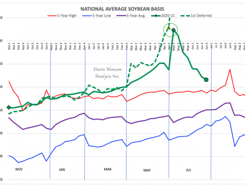 Soybean Basis: Perspective