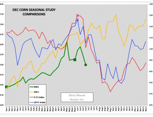 Weekly Analysis: Corn