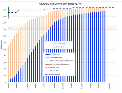 Soybean Sales and Shipments