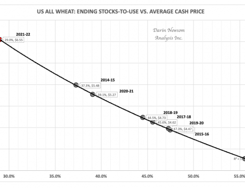 US All Wheat Monthly Stocks-to-Use