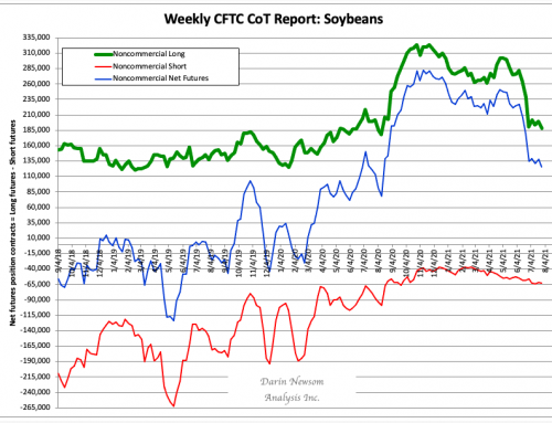 CFTC CoT: Soybeans