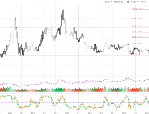 November Soybeans: The Spinning Top