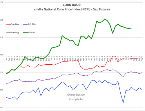 Corn Basis: The Tail End of CUB