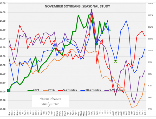 November Soybeans: Comfortably Numb