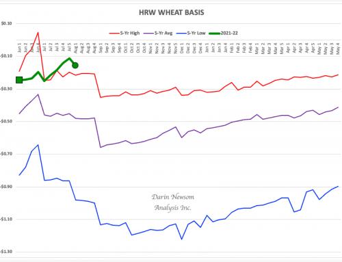 HRW Wheat Basis: Staying Strong